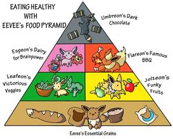 CE: Eevee's Food Pyramid by chikadee34