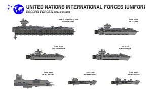 UN IFOR Escort Forces Size Chart by Kelso323