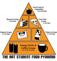 Art Student Food Pyramid by kittygurl521