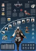 Infografia Assassins Creed Saga by FaizDoble