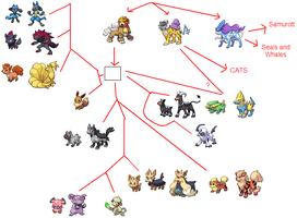 Canine Tree by PkmnOriginsProject