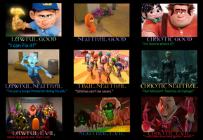 Alignment Chart Wreck it Ralph by CrazyGamerDragon64