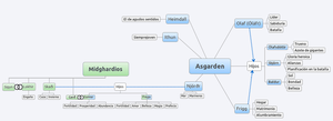 Asgarden Family Tree by Avengium