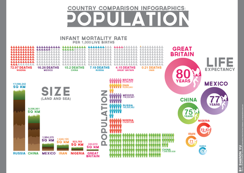 Country Comparison Infographic: Population by TheSharonYu