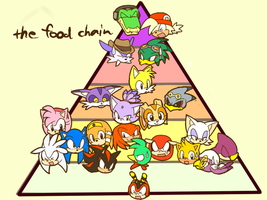 the food chain by inano2009