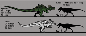 Adult Veilla and Nychus Scale by DinoHunter2