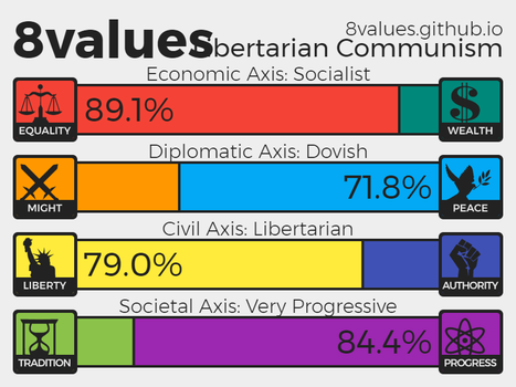 My 8values Result by Todyo1798