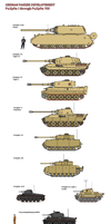 German World War Two Tank Development by tacrn1