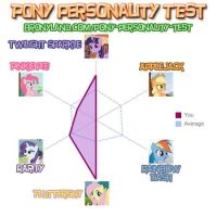 Pony Personality test by stillstartrekn