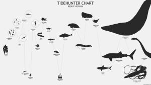 Tidehunter Chart. Reddit Version by nullf