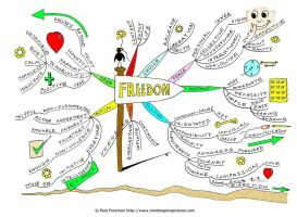 Freedom Mind Map by Creativeinspiration