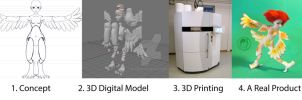 3D printing basic steps by silverbeam