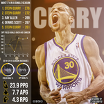Stephen Curry | 2014-2015 Infographic by ClydeGraffix