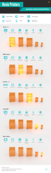 Resin Printer Infographic by Sascha-Snowstorm