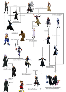 Xehanort and his alter-Xehanorts by SorcerorNobody