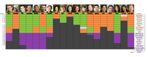 Survivor Fiji chart by bad-asp