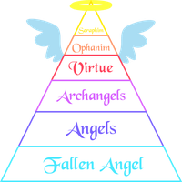 .:Rank Chart: Angels:. by BritishMindslave