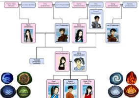 Zeng and Aria`s Family Tree by Nightwish161