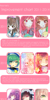 Improvement meme 2011-2014 by Asa-tan