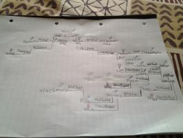 My version of the fourth kazekage's family tree. by Dragonmaster003