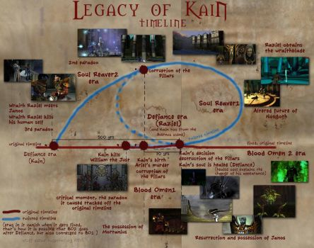 The Legacy of Kain Timeline by KainTheVampireLord