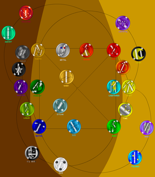 Chakra Elements Map 2.3 by Shennanigma