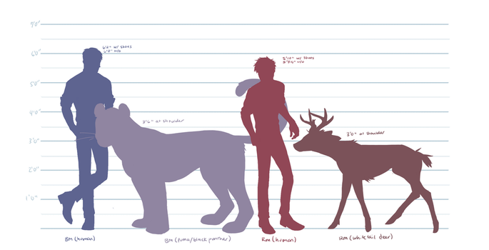 Animal size reference by Kerlasia