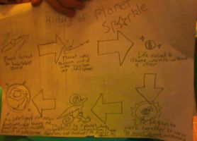 History of Planet Sparkle by BudCharles