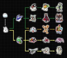 Extra Digivolution Chart - Poyomon by Chameleon-Veil