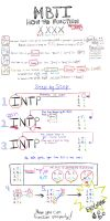 MBTI: How To Function ( How-to-Guide to Functions) by LPSkippy