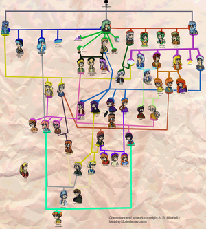 Melleida Family Tree - Deities