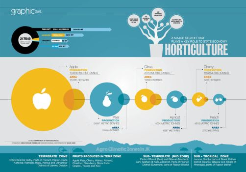 Horticulture Infographic by sheikhrouf23