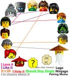 Ninjago Pairing Meme by DivineDesserts