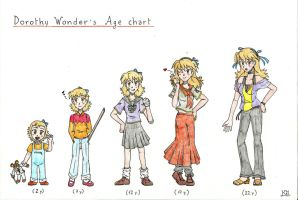 Dorothy Wonder's Age Chart by KingNanamine87