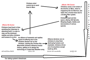 Chicken Wars Timeline by BudCharles
