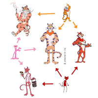 Fusion Meme - Katz, Pink Panther and Tony Tiger by Avielsusej