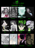 MeDeMeo's 2012 Art Summary Meme by MeDeMeo
