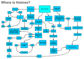 Where is Holmes? flowchart by amy15243