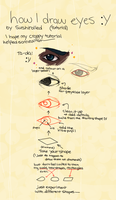 How I draw eyes (Tutorial) by Sushirolled