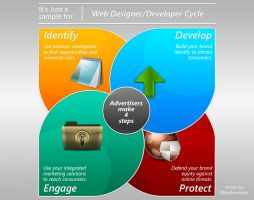 Designer and Developer Cycle by abodemous