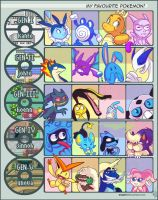 Top favorite poke gen by vaporotem