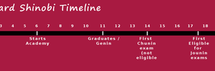HSV Standard shinobi timeline by Sorceress2000