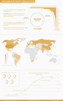 Nuclear Power Production Infographic by Enmergal